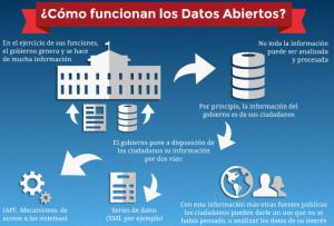 datosabiertos
